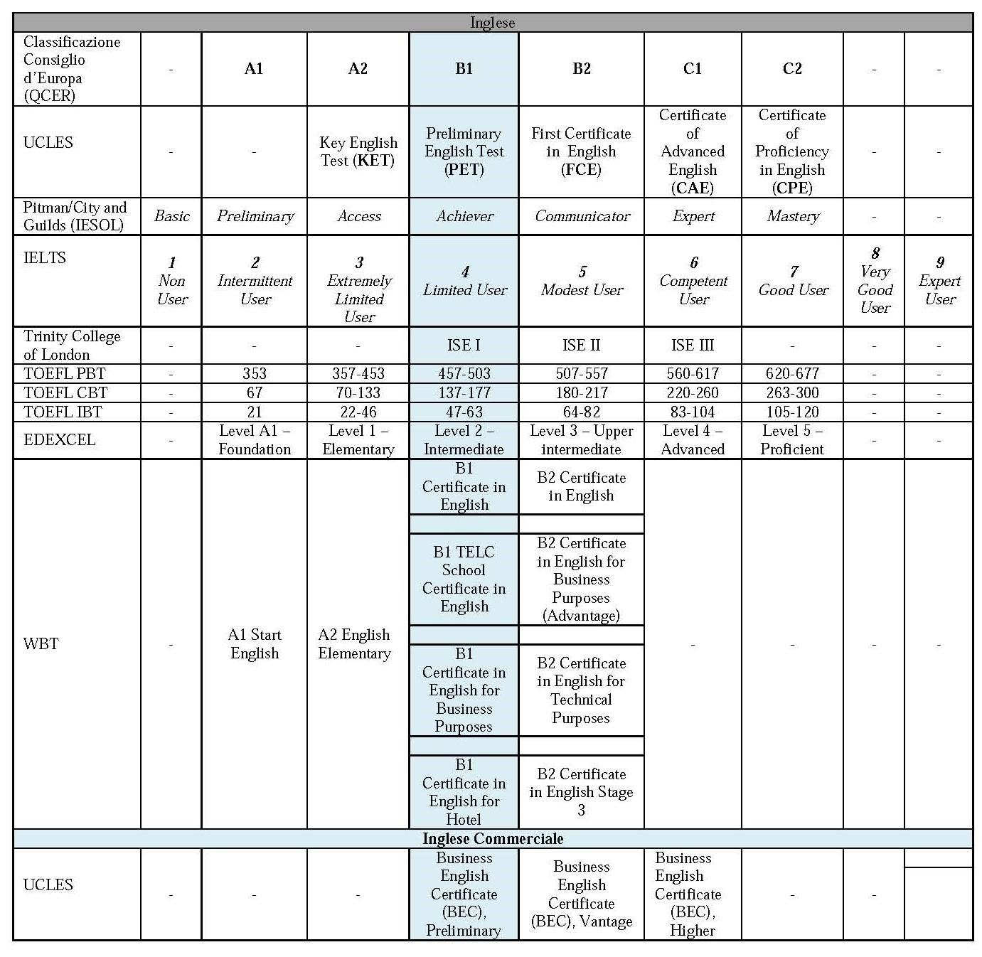Calendario Politecnico Milano.Procedura Di Accesso Alle Lauree Magistrali Biennali Del